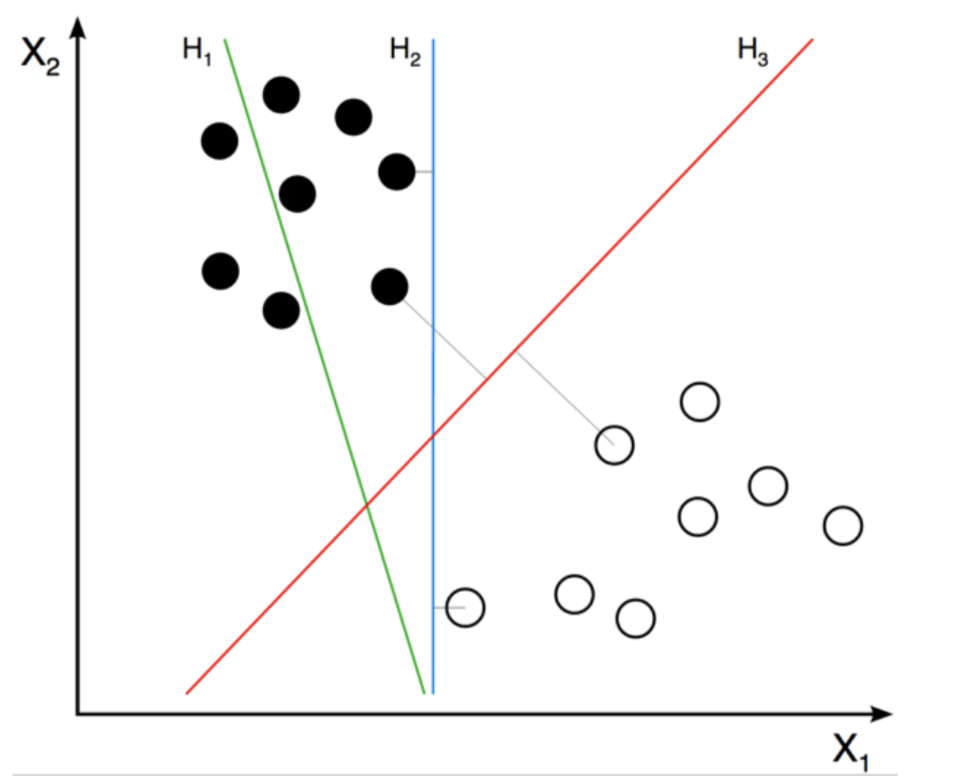 Figure6 H3 line is the optimum separation hyperplane