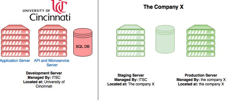 Server Architecture and setup